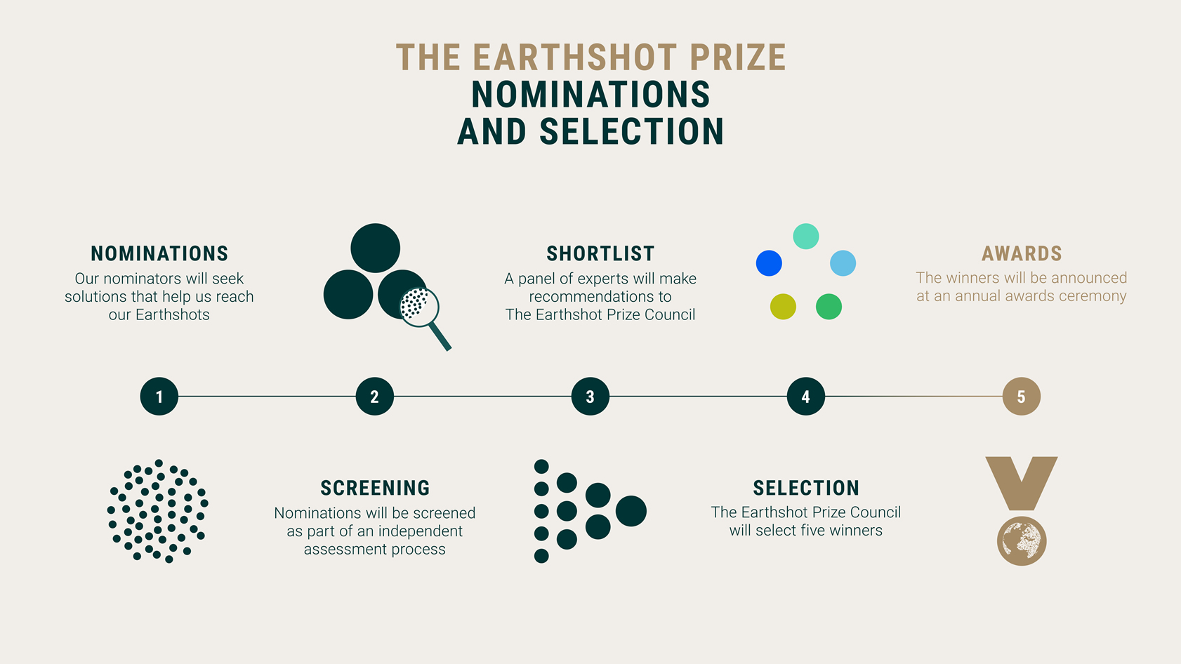 ECI is an Official Nominator for The Earthshot Prize